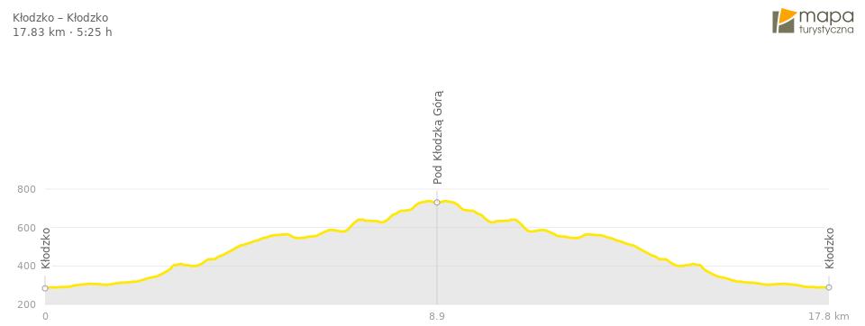 Profil trasy - Kłodzka Góra