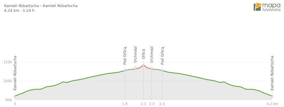Profil trasy - Orlica