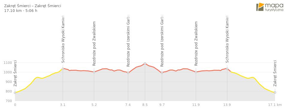 Profil trasy - Wysoka Kopa