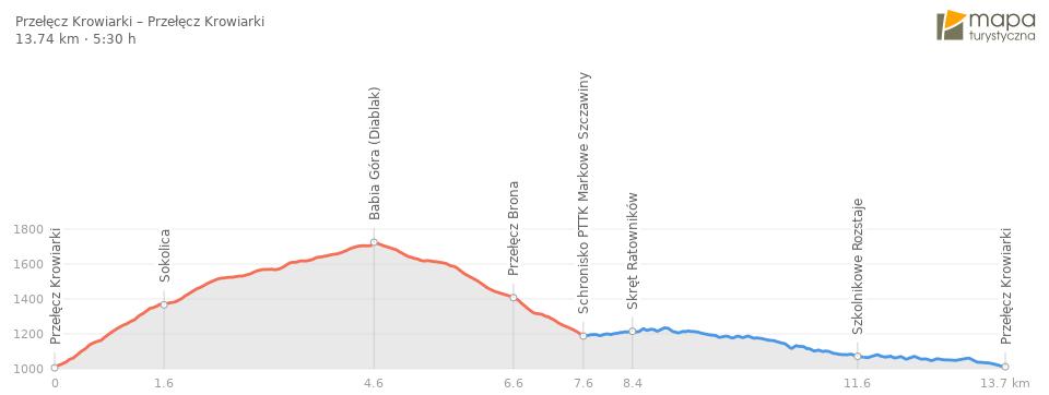 Profil trasy - Babia Góra